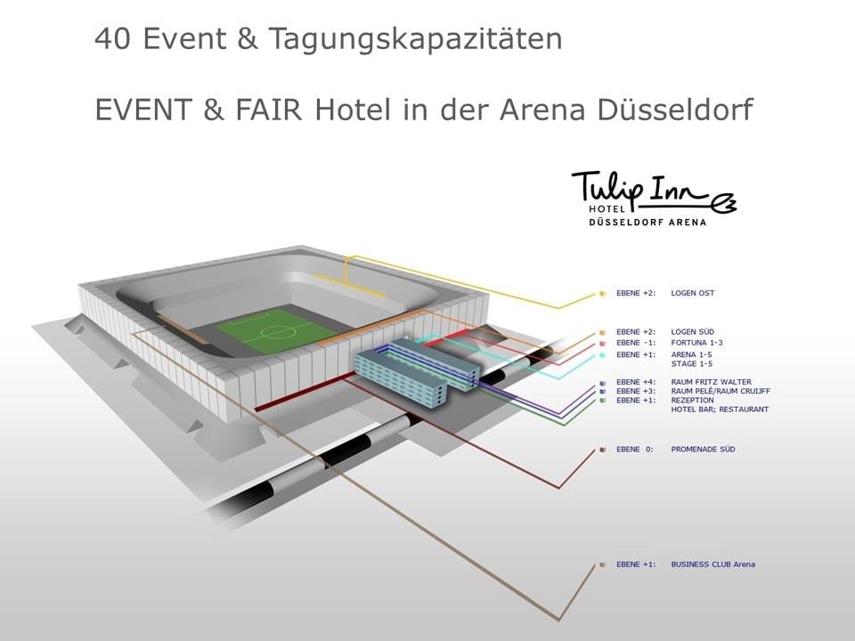 Kapazitätenübersicht EVENT & FAIR Hotel in der Arena